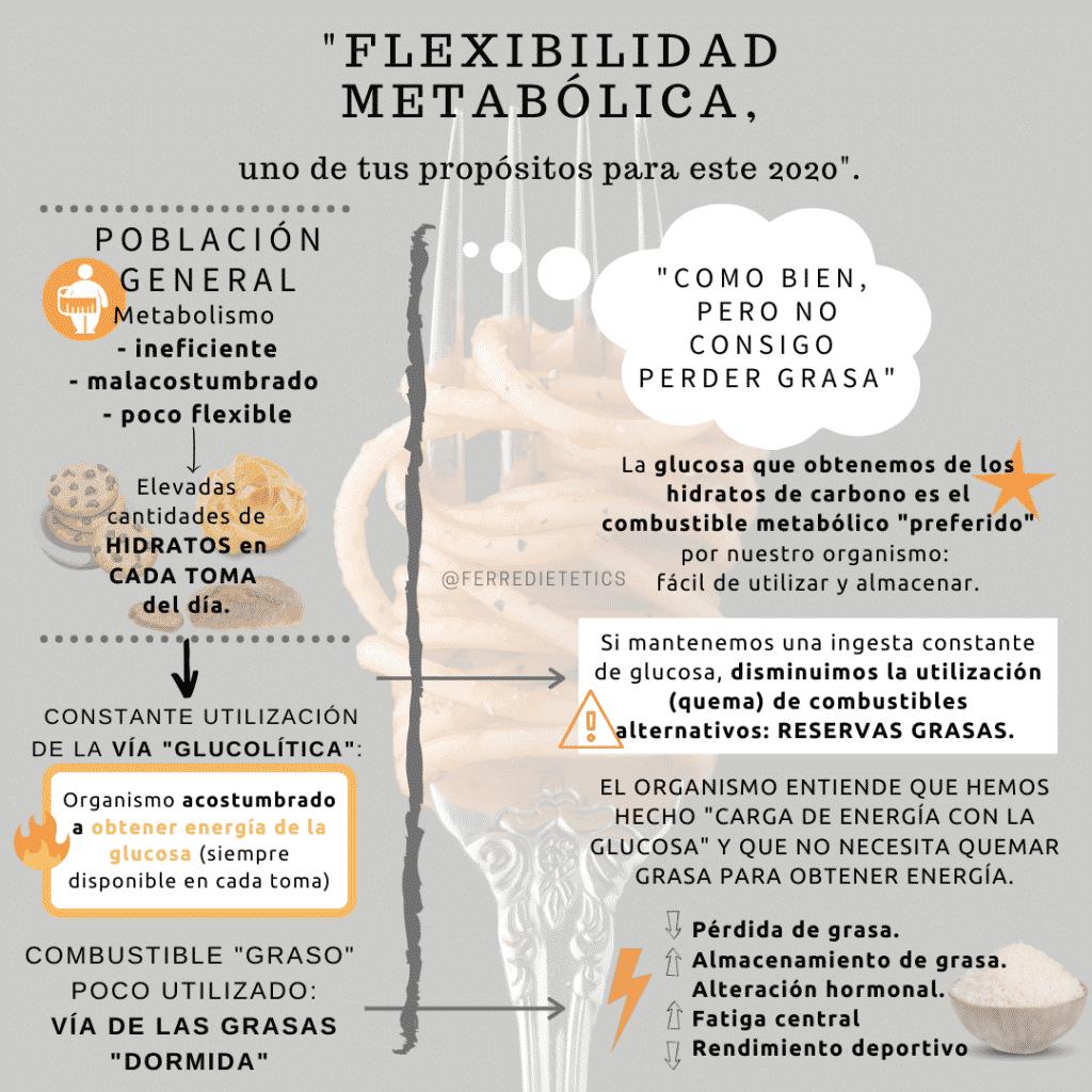 Infografía flexibilizar el metabolismo