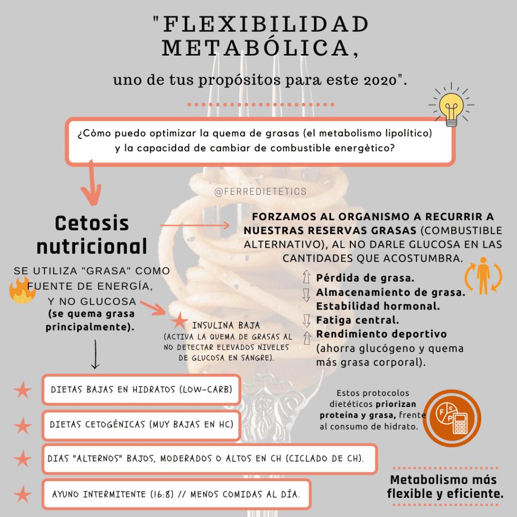 Inforgrafía flexibilidad metabólica